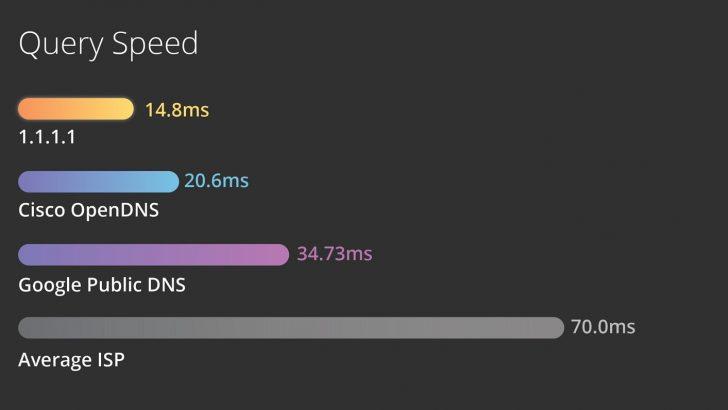 Cara Meningkatkan Kecepatan Internet di PC dan Android menggunakan DNS 1.1.1.1 Windows